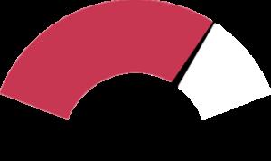 snelheidsmeter - rijlespakket - Autorijschool Roland van Perlo